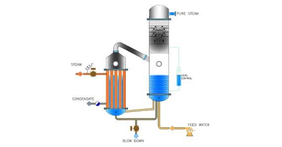 Machinfabrik Pure Steam Generator